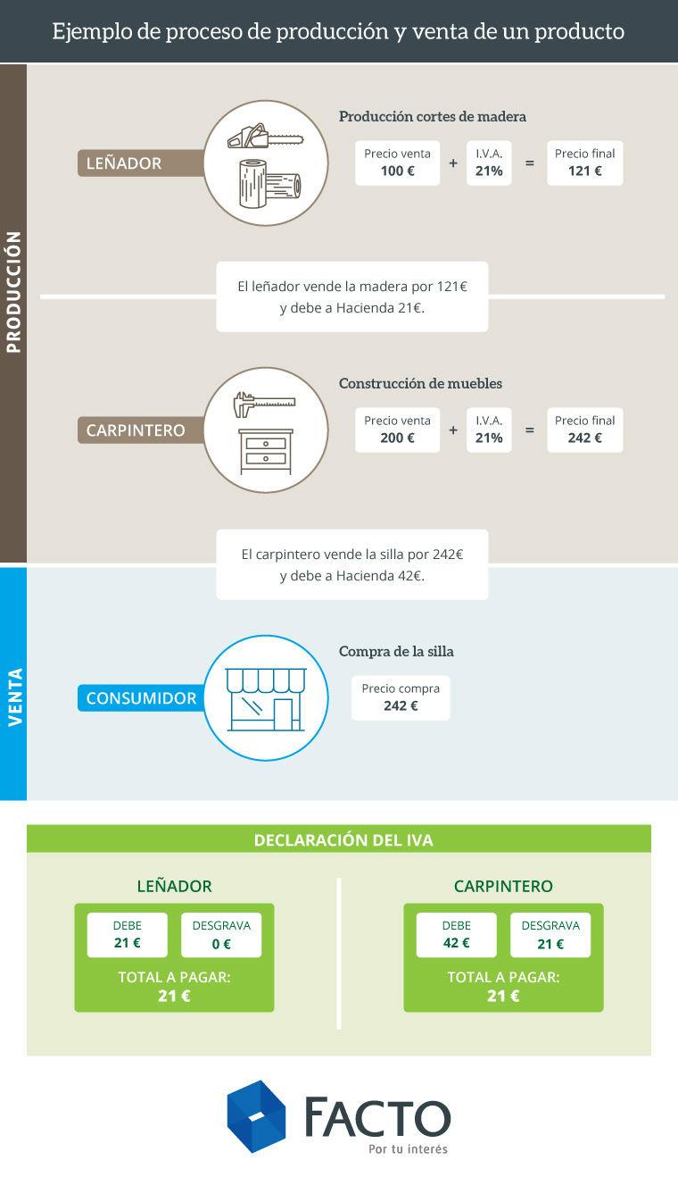 infografia produccion venta producto iva