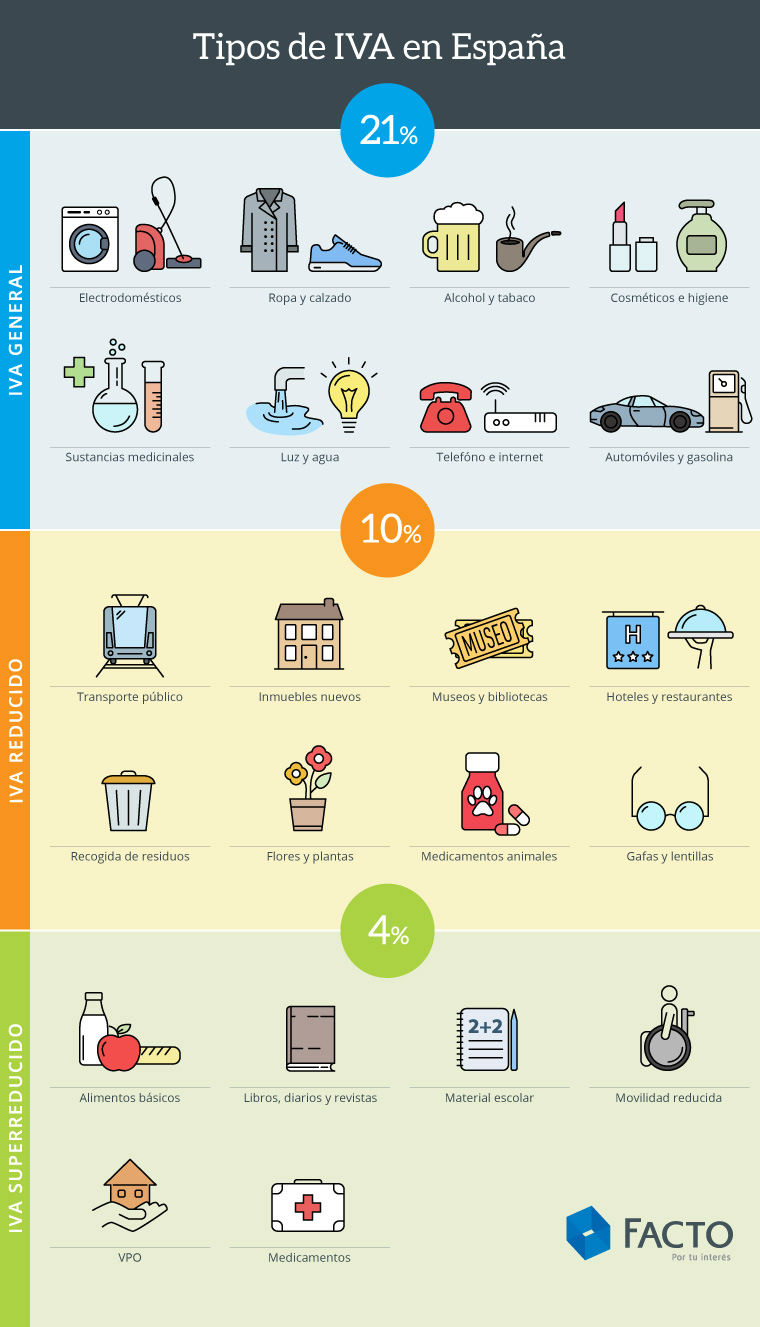 infografia tipos iva espana