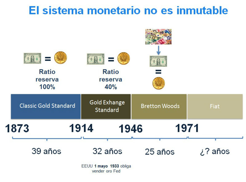 sistema monetario patron oro
