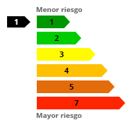 grafico riesgo