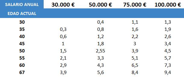 tabla cuadro ahorro