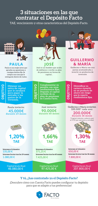 infografia situaciones contratar depositos facto