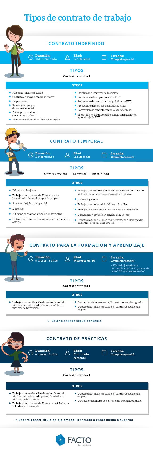 Tipos De Contrato De Trabajo Blog Portuinteres