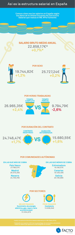 infografia sueldos espana