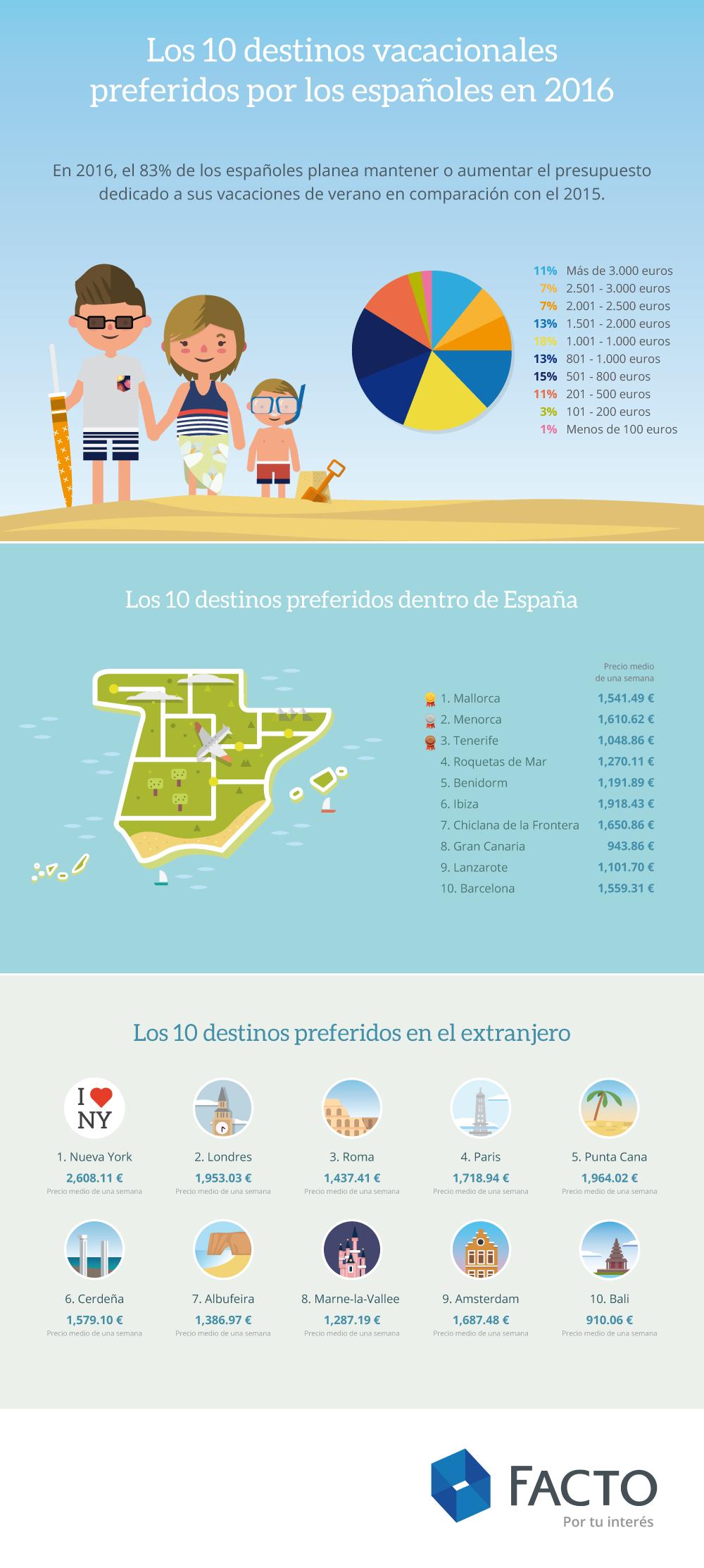 cuentafacto_infografía-destinos-vacacionales-españoles